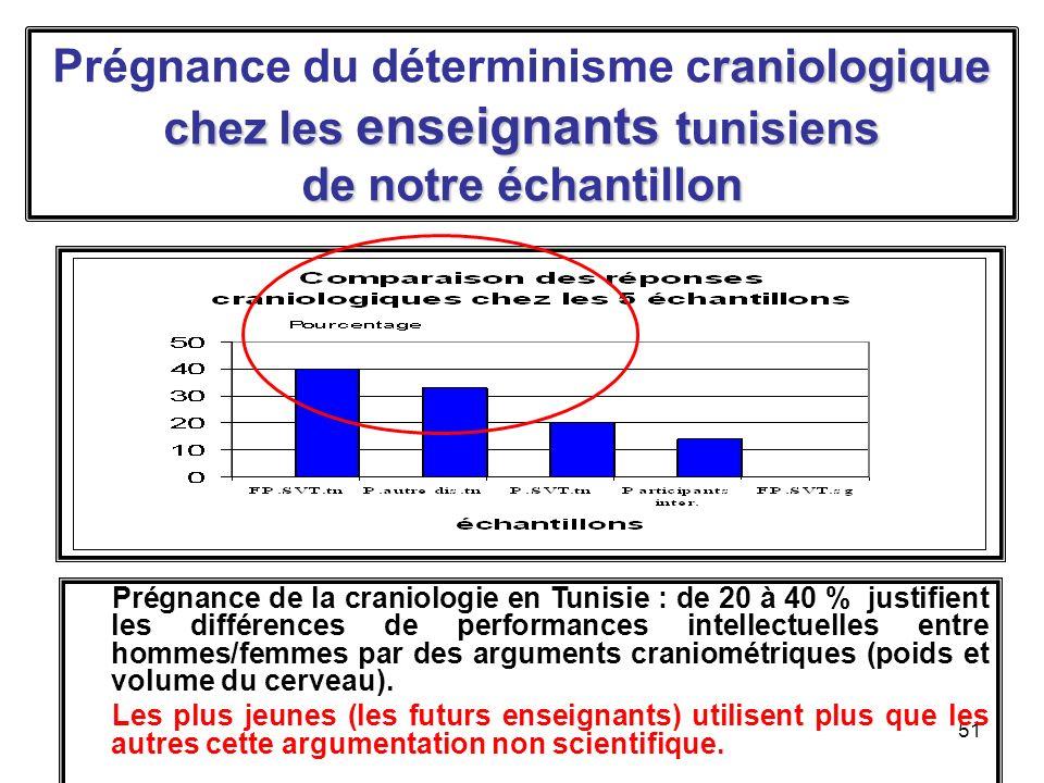 Prégnance du déterminisme craniologique chez les enseignants tunisiens de notre échantillon