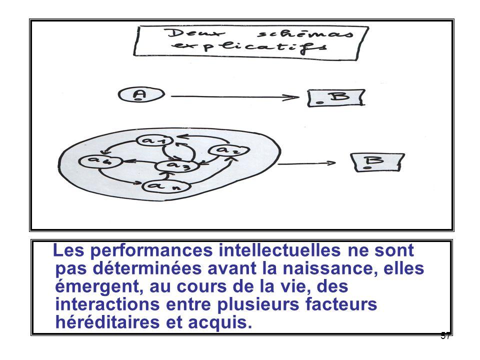 Les performances intellectuelles ne sont pas déterminées avant la naissance, elles émergent, au cours de la vie, des interactions entre plusieurs facteurs héréditaires et acquis.