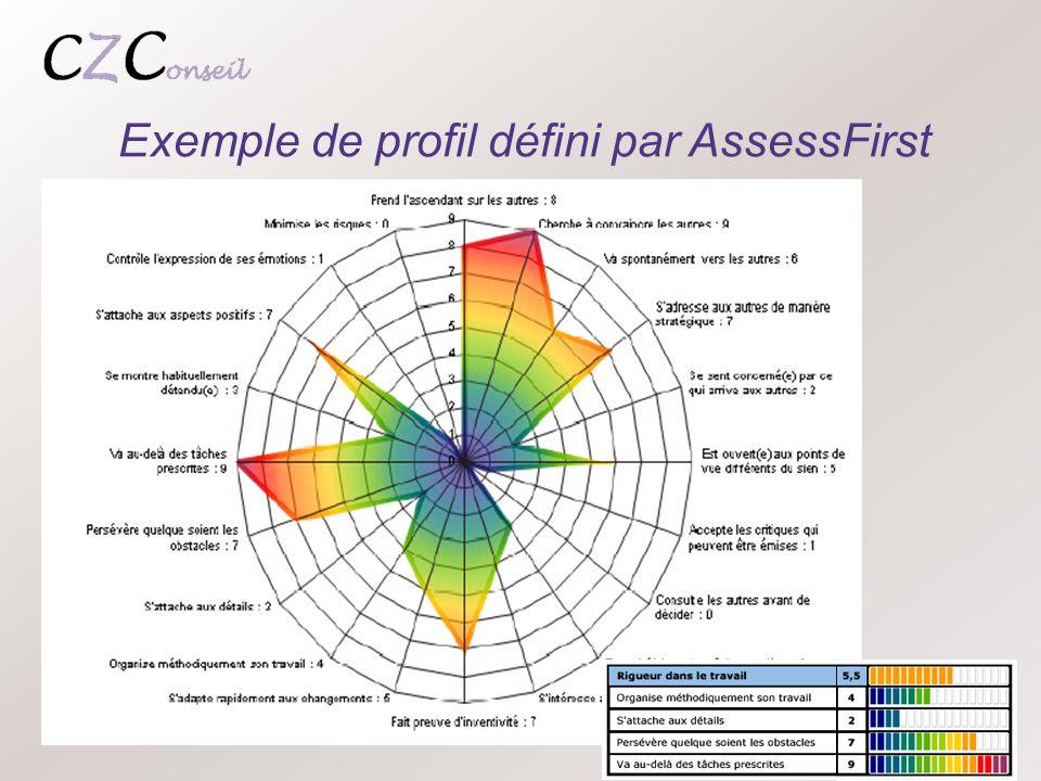 Exemple de profil défini par AssessFirst
