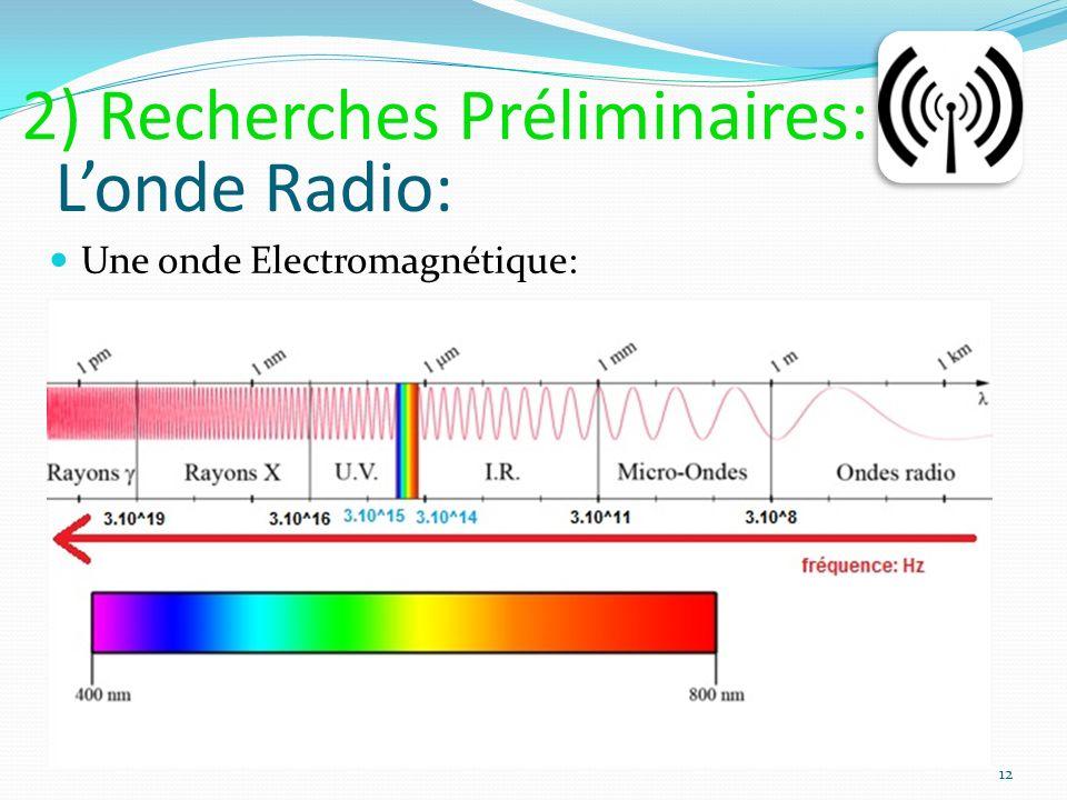 2) Recherches Préliminaires: L'onde Radio: