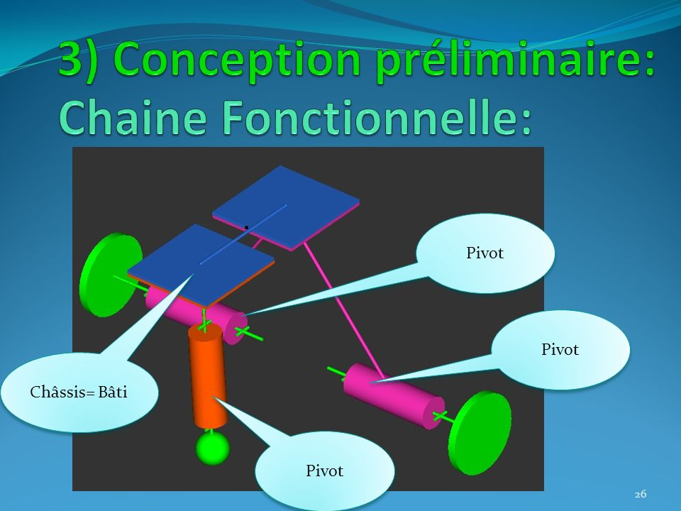 Chaine Fonctionnelle: