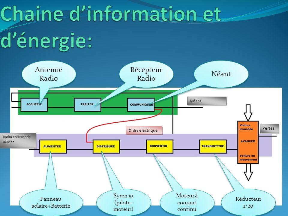 Chaine d'information et d'énergie: