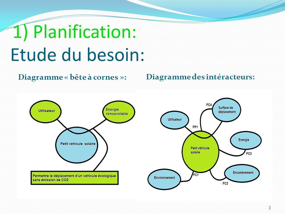 1) Planification: Etude du besoin: Diagramme « bête à cornes »: