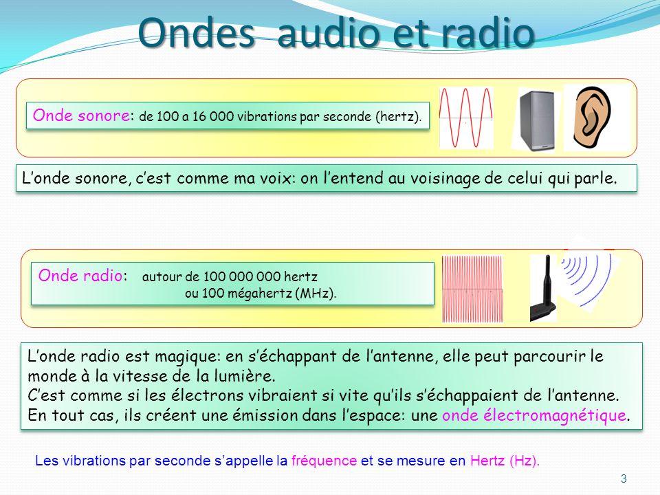 Ondes audio et radio Onde sonore: de 100 a 16 000 vibrations par seconde (hertz).