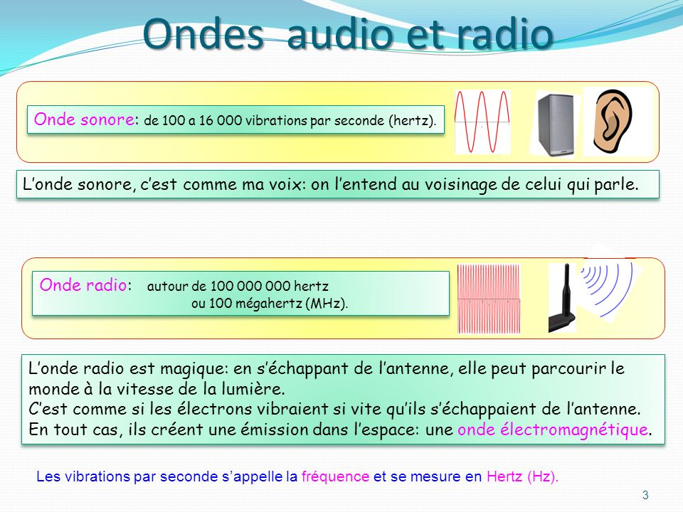 Ondes audio et radioOnde sonore: de 100 a 16 000 vibrations par seconde (hertz).