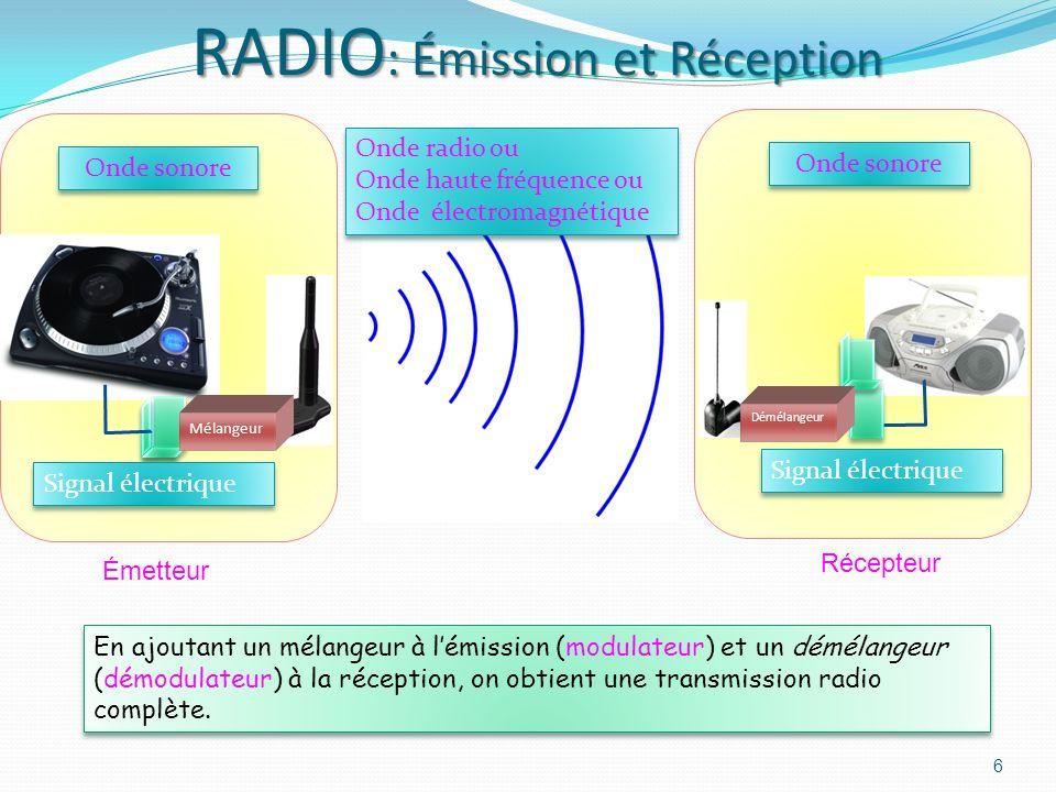RADIO: Émission et Réception