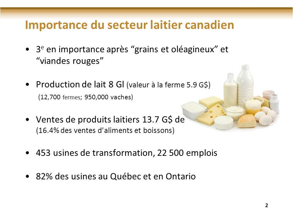 Importance du secteur laitier canadien