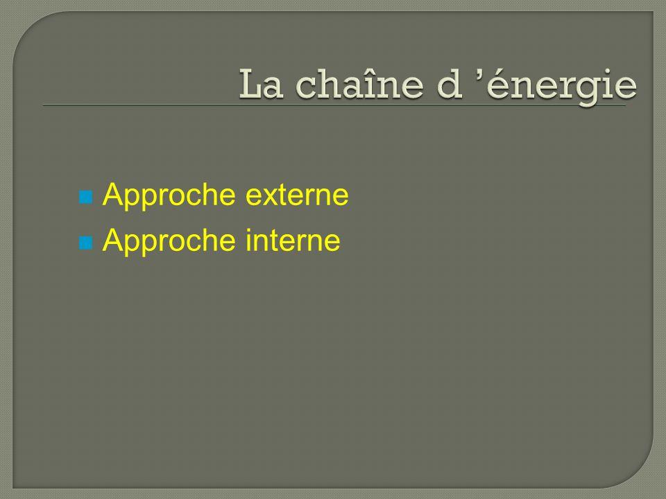 La chaîne d 'énergie Approche externe Approche interne