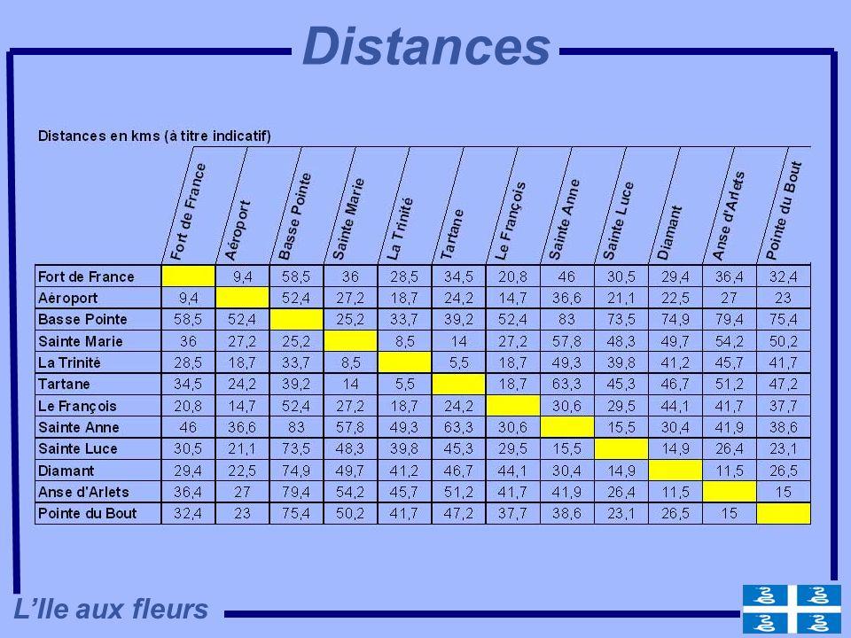 Distances L'Ile aux fleurs