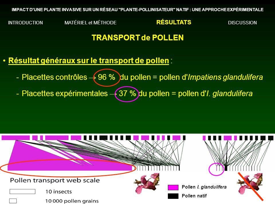 Résultat généraux sur le transport de pollen :
