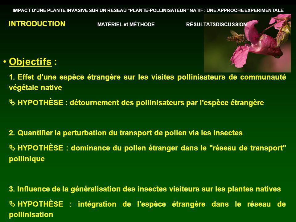 Objectifs : INTRODUCTION MATÉRIEL et MÉTHODE RÉSULTATS DISCUSSION