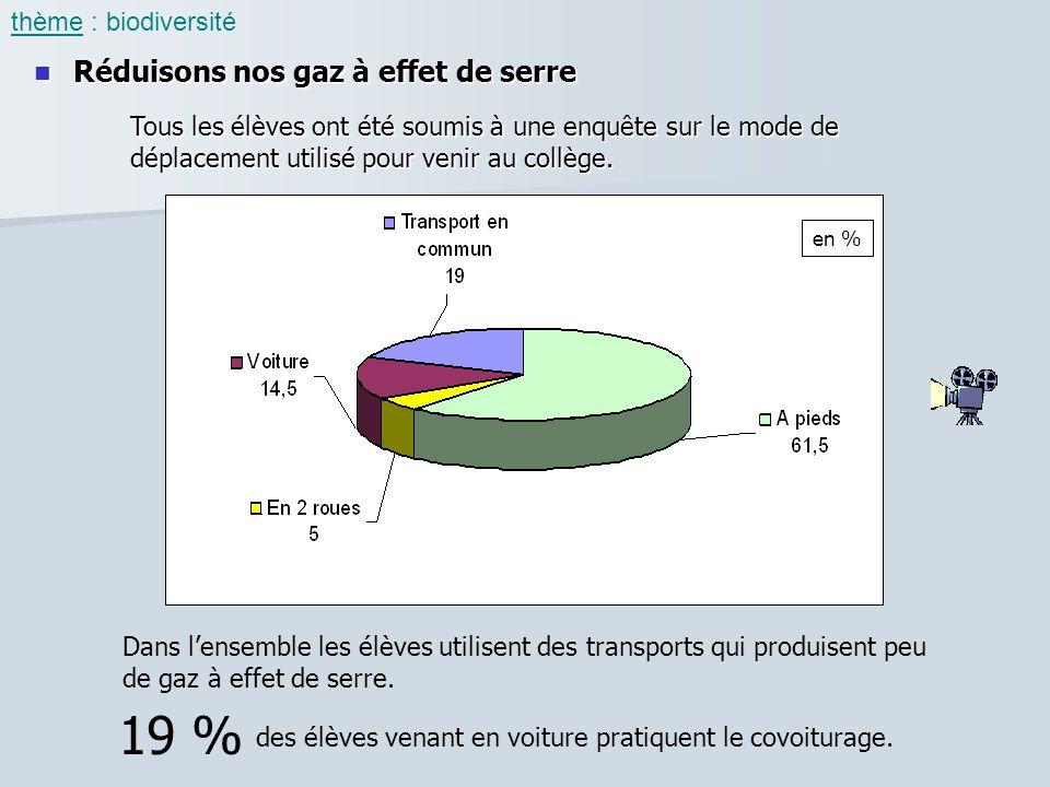19 % Réduisons nos gaz à effet de serre thème : biodiversité