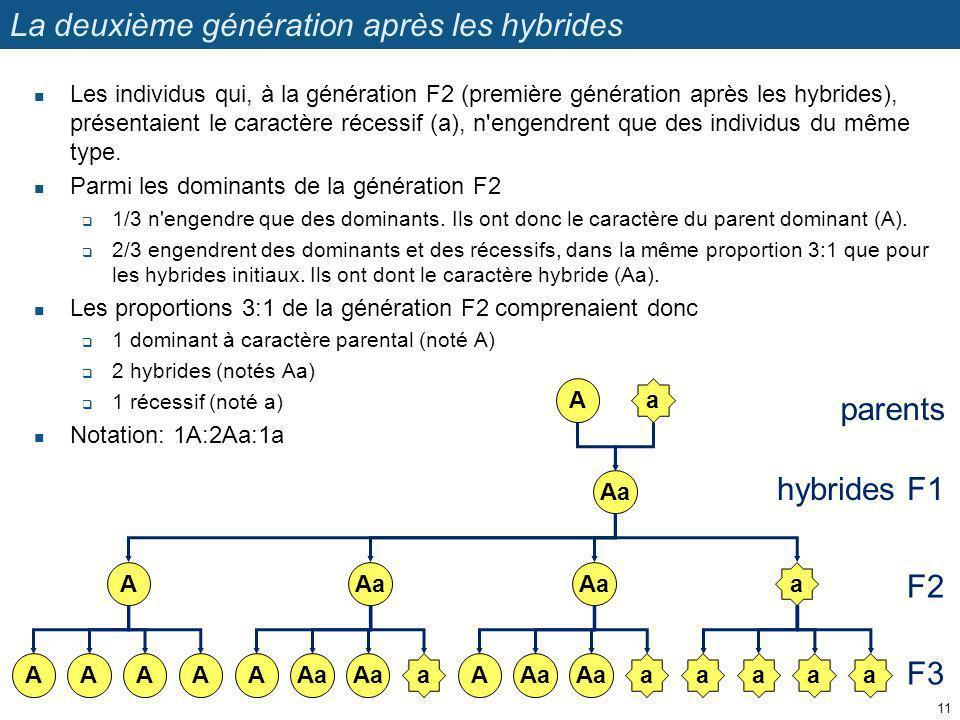 La deuxième génération après les hybrides