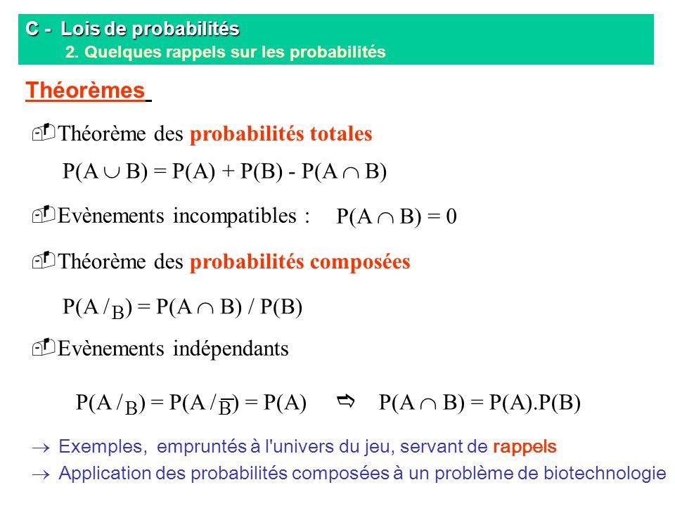 Théorème des probabilités totales