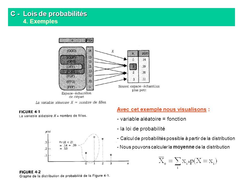 C - Lois de probabilités 4. Exemples