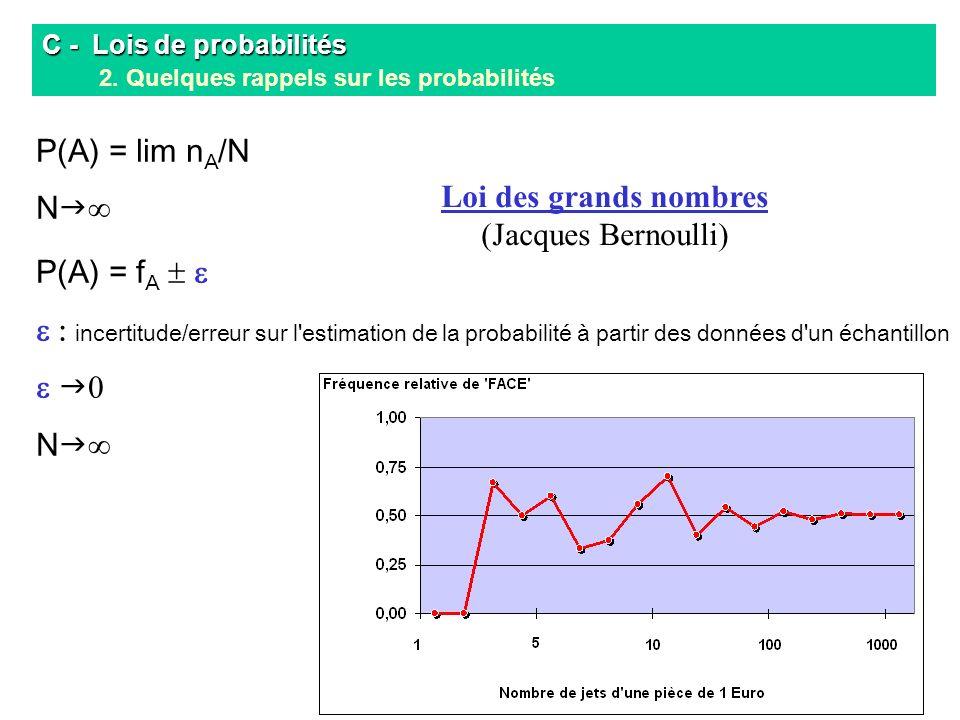 Loi des grands nombres (Jacques Bernoulli)