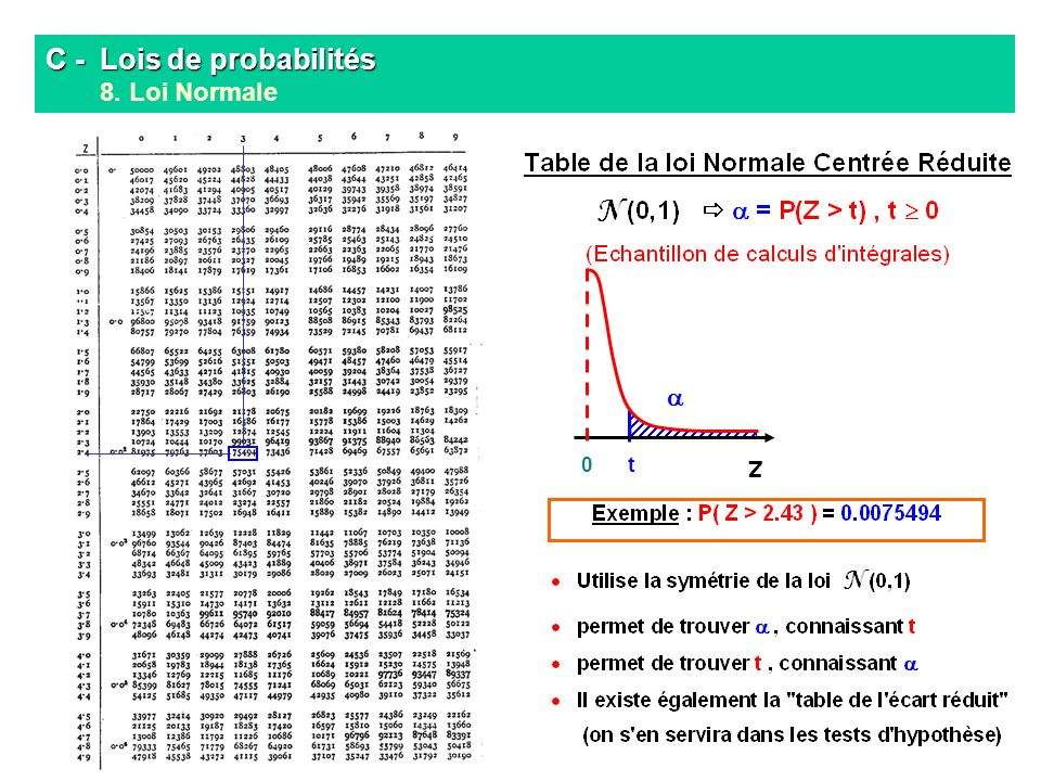 C lois de probabilit s 1 pr ambule ppt t l charger for Table quantile loi normale