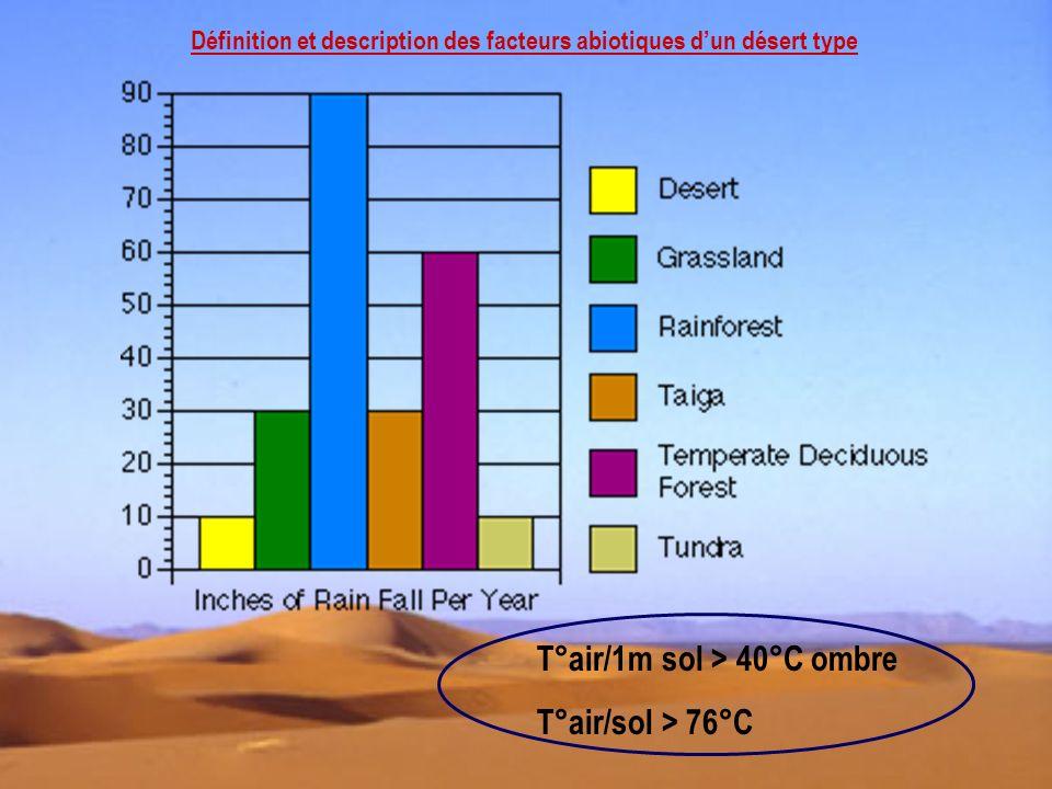 T°air/1m sol > 40°C ombre T°air/sol > 76°C
