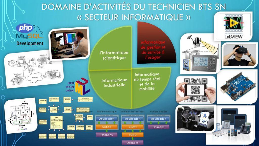 Domaine d'activités du technicien BTS SN « secteur informatique »