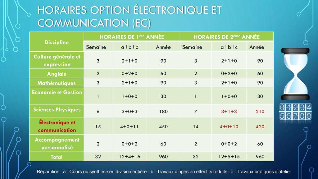 Horaires option Électronique et Communication (EC)