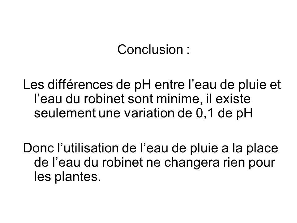 Conclusion : Les différences de pH entre l'eau de pluie et l'eau du robinet sont minime, il existe seulement une variation de 0,1 de pH.