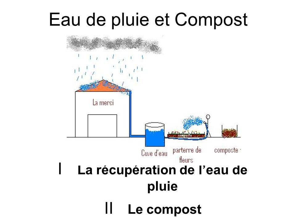 I La récupération de l'eau de pluie II Le compost