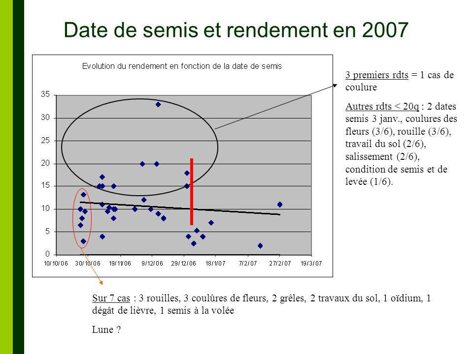 Date de semis et rendement en 2007