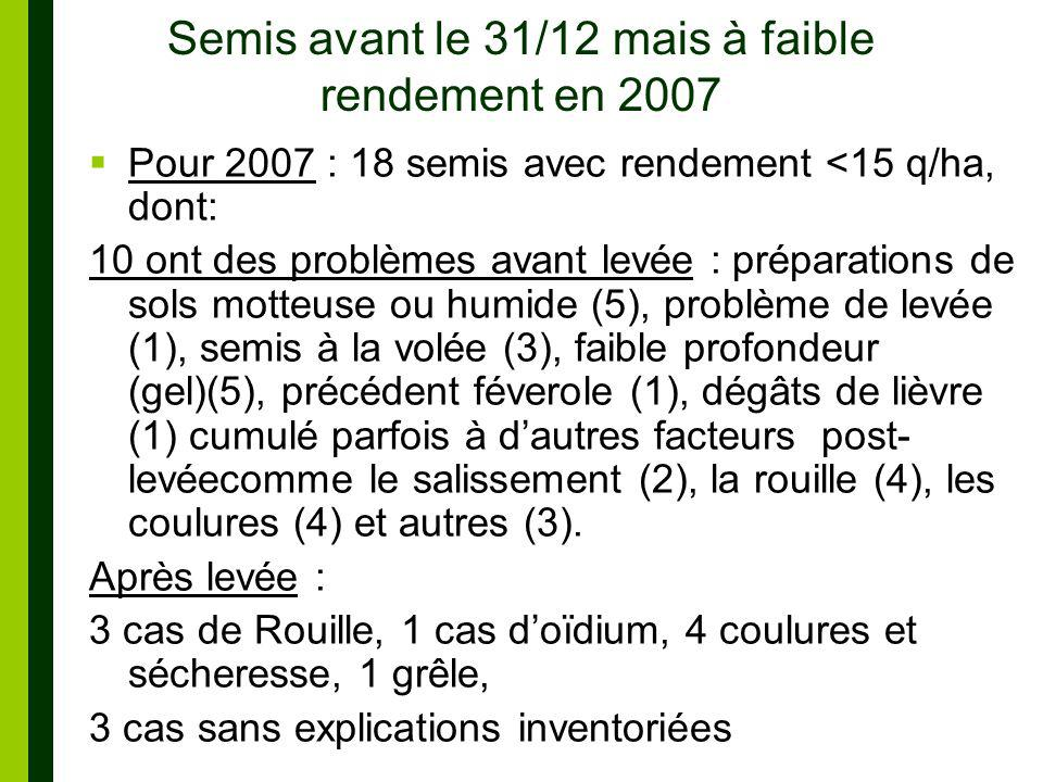 Semis avant le 31/12 mais à faible rendement en 2007