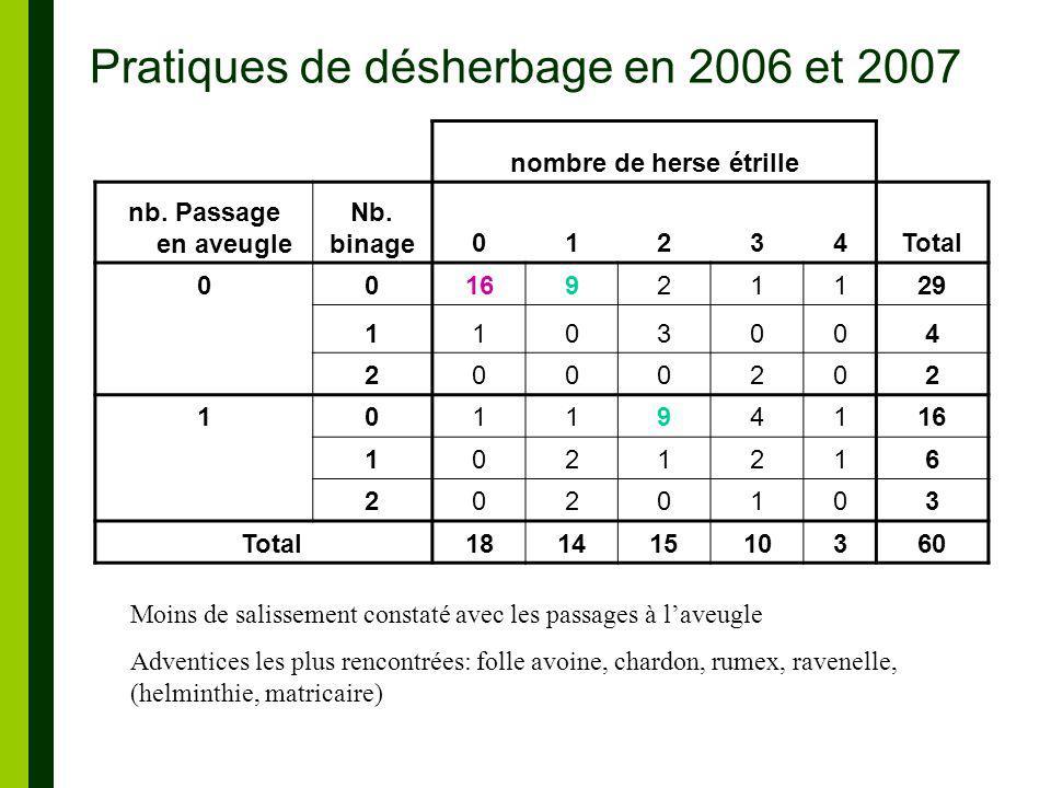 Pratiques de désherbage en 2006 et 2007