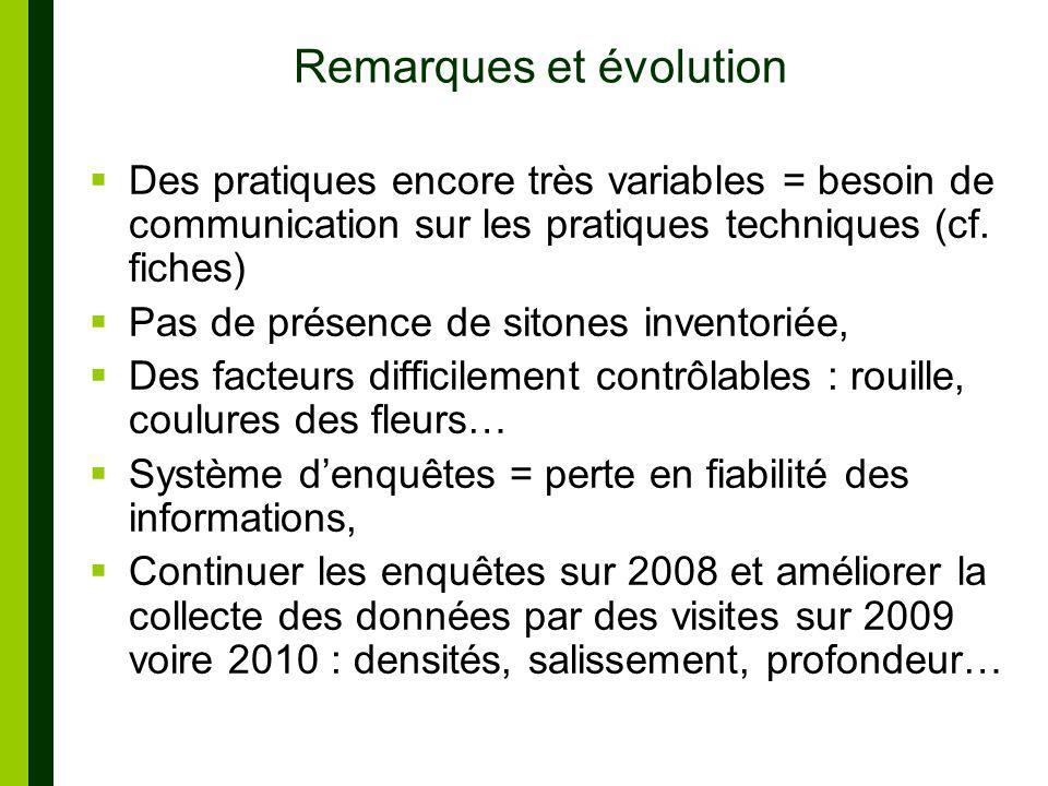 Remarques et évolution
