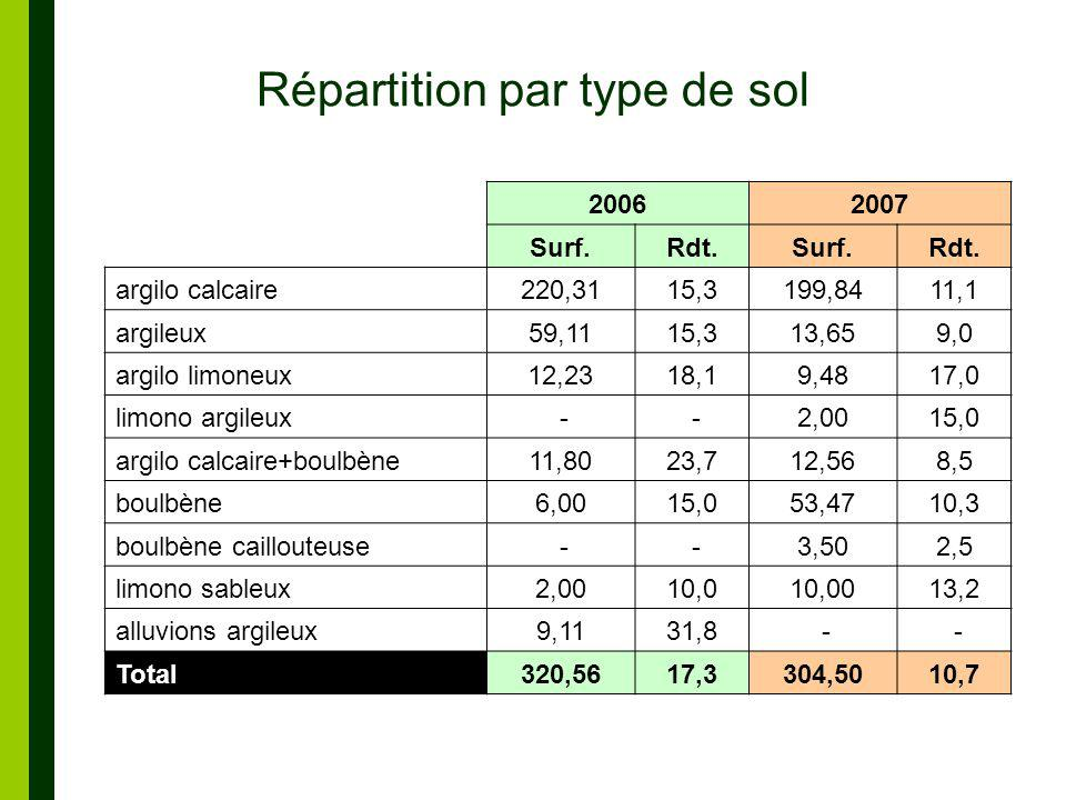 Répartition par type de sol