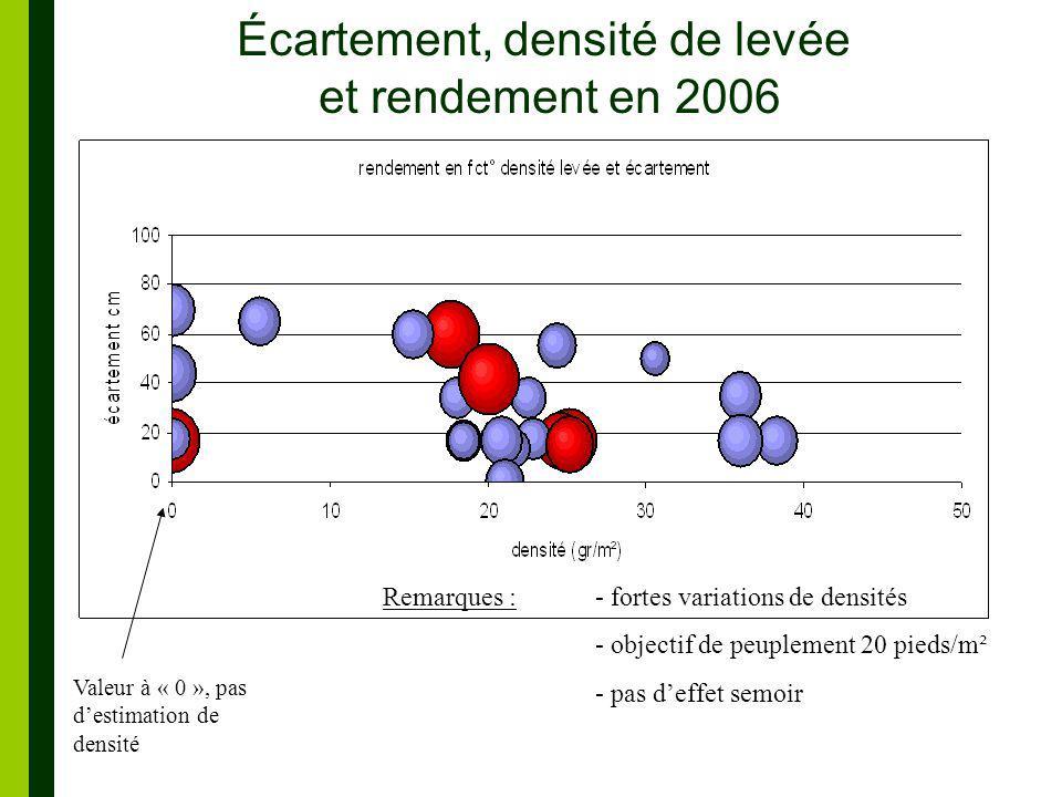 Écartement, densité de levée et rendement en 2006