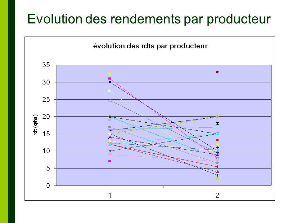 Evolution des rendements par producteur
