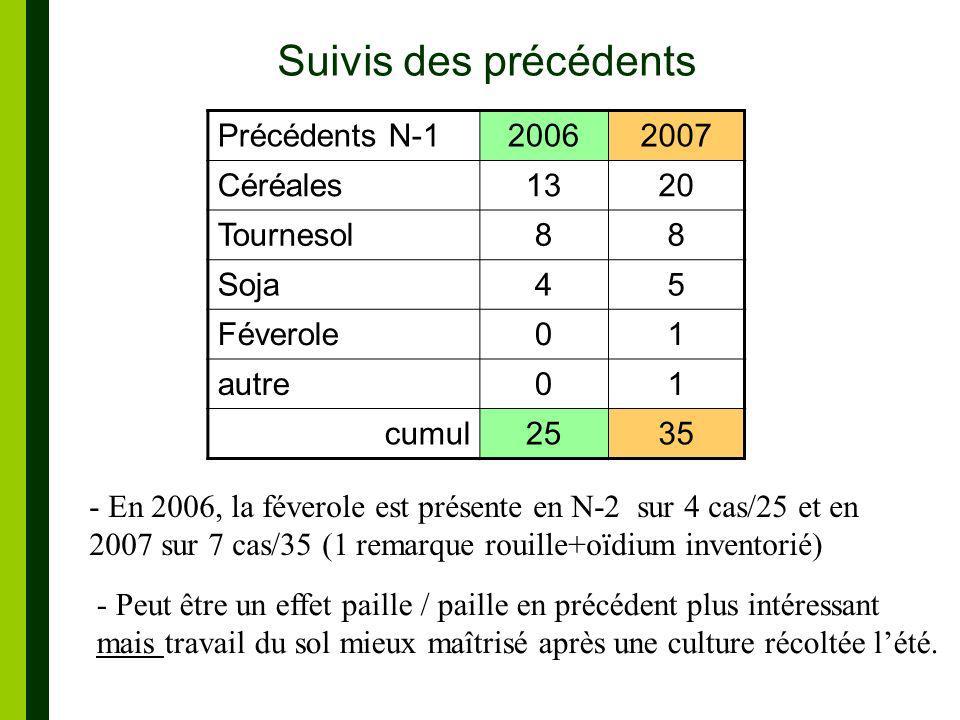 Suivis des précédents Précédents N-1 2006 2007 Céréales 13 20