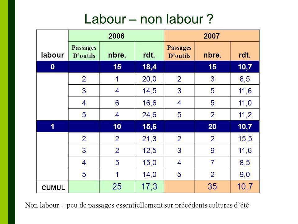 Labour – non labour 25 17,3 35 labour 2006 2007 nbre. rdt. 15 18,4
