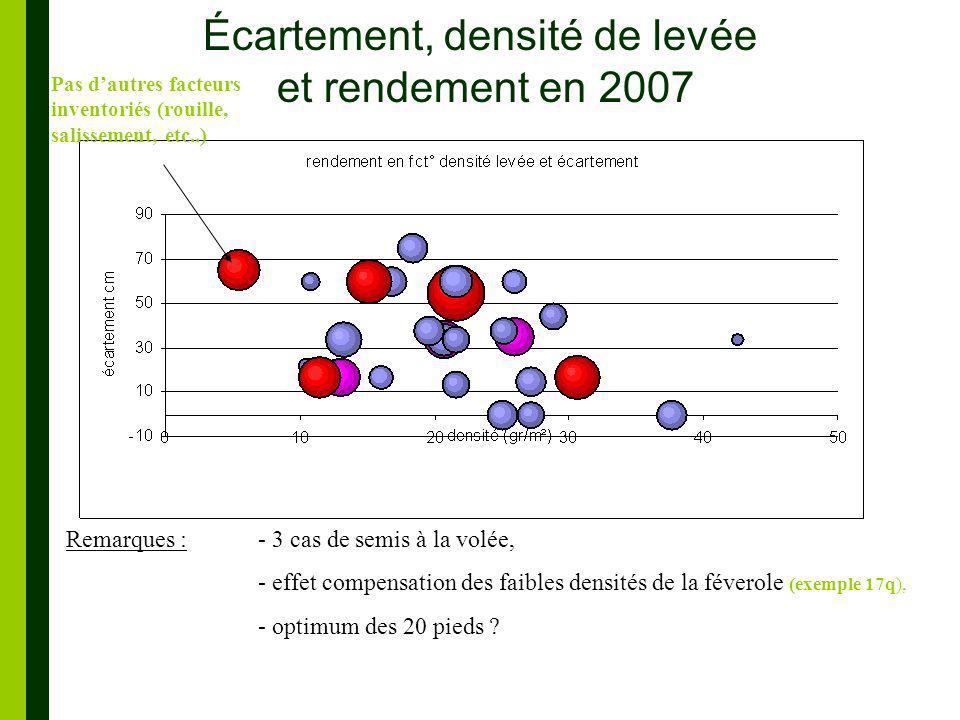 Écartement, densité de levée et rendement en 2007