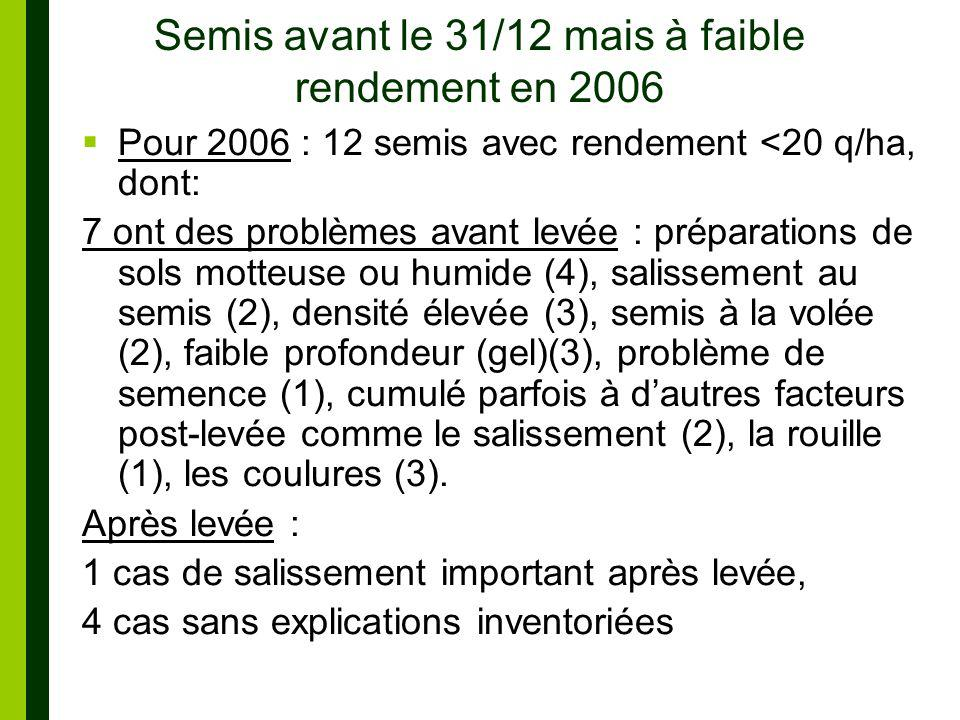 Semis avant le 31/12 mais à faible rendement en 2006