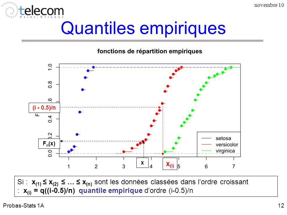 Quantiles empiriques x(i)