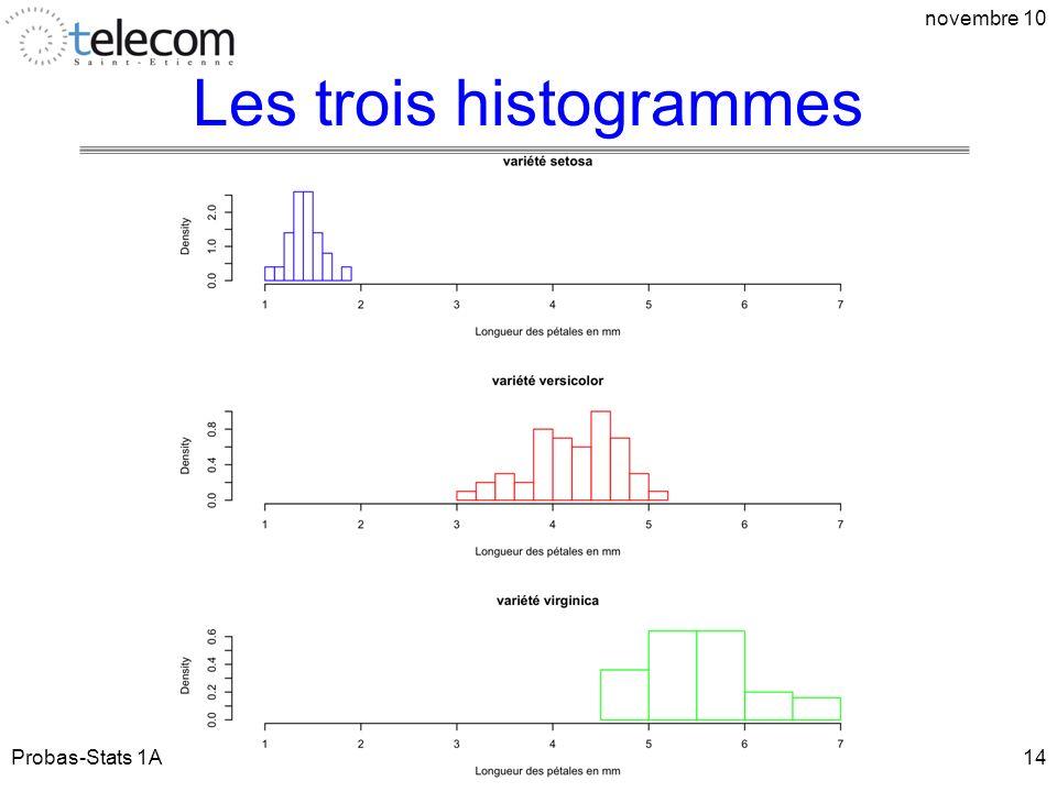 Les trois histogrammes