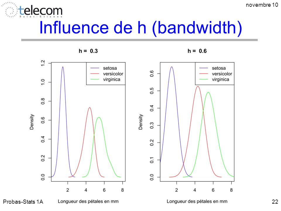 Influence de h (bandwidth)