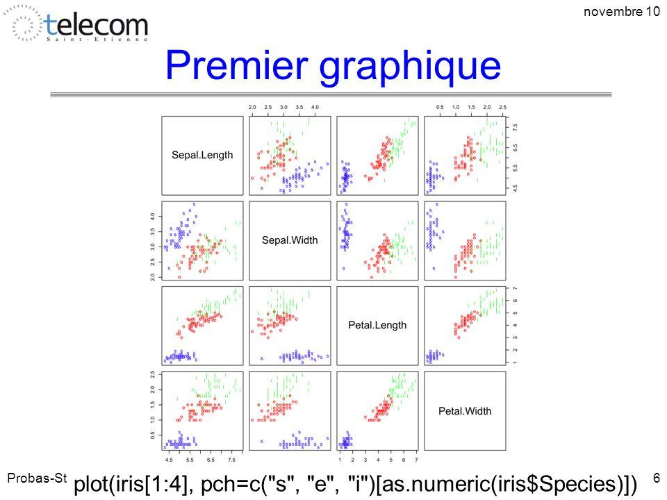 novembre 10 Premier graphique. Probas-Stats 1A.