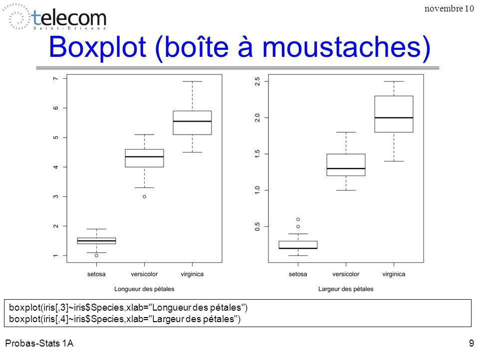 Boxplot (boîte à moustaches)