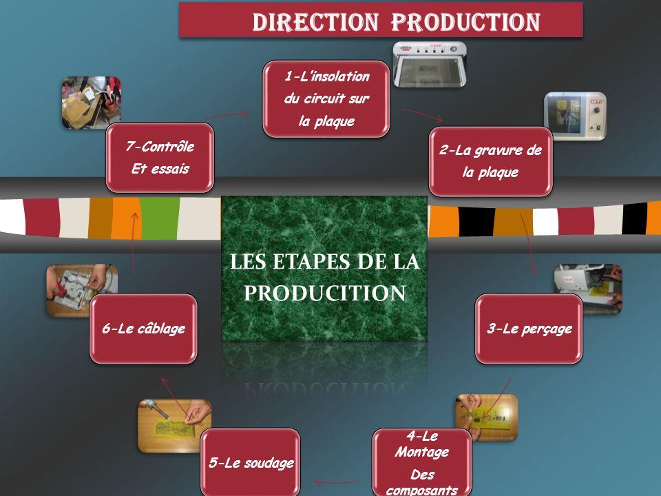 Direction PRODUCTION LES ETAPES DE LA PRODUCITION 1-L'insolation