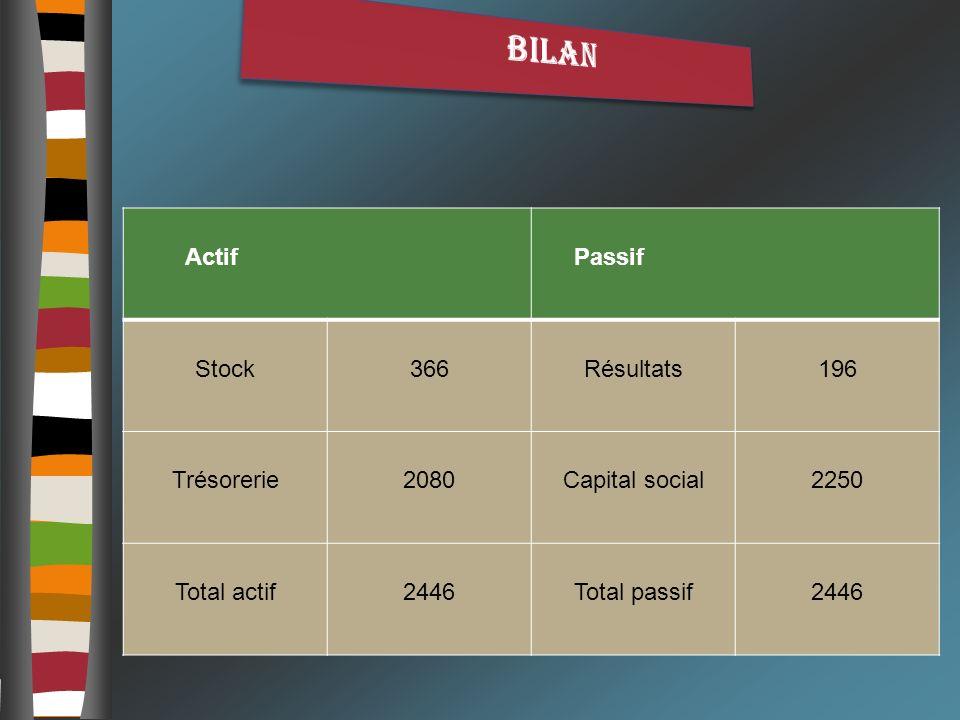 BILAN Actif Passif Stock 366 Résultats 196 Trésorerie 2080
