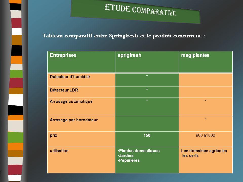 Etude comparative Tableau comparatif entre Springfresh et le produit concurrent : Entreprises. sprigfresh.