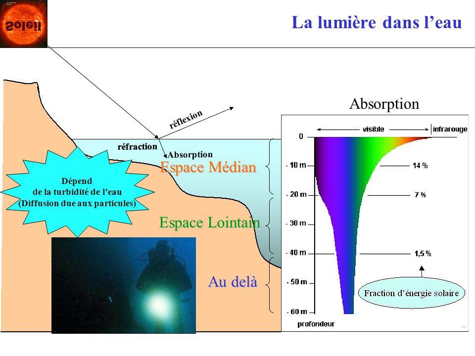 de la turbidité de l'eau (Diffusion due aux particules)