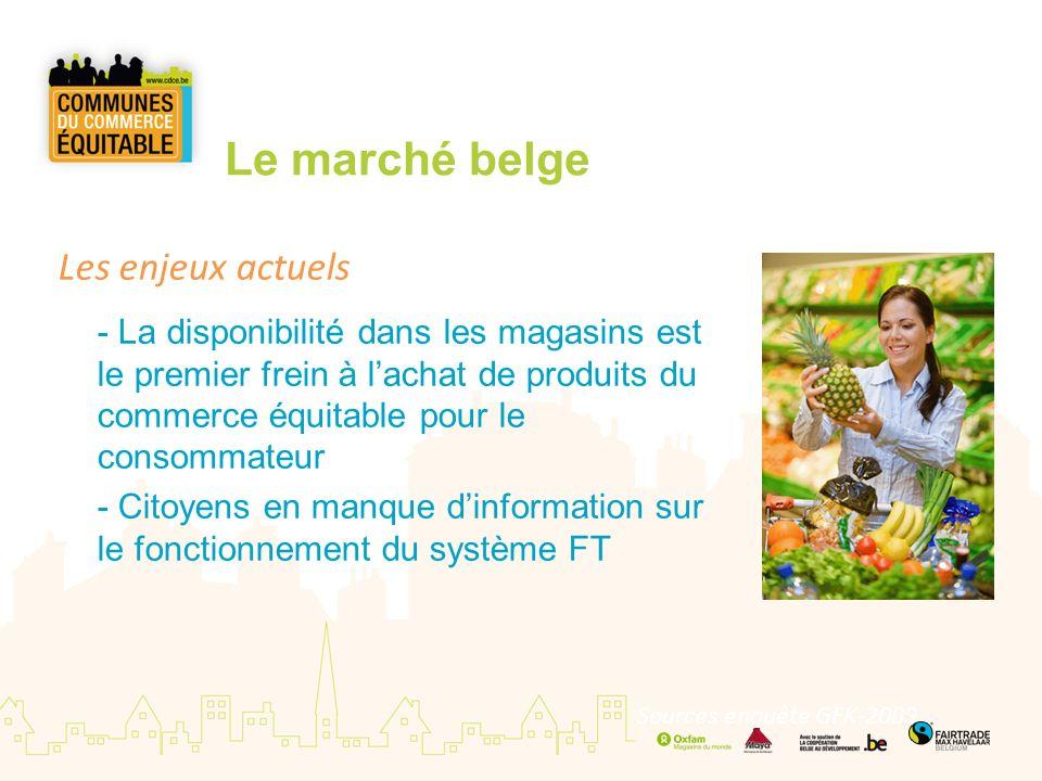 Le marché belge Les enjeux actuels