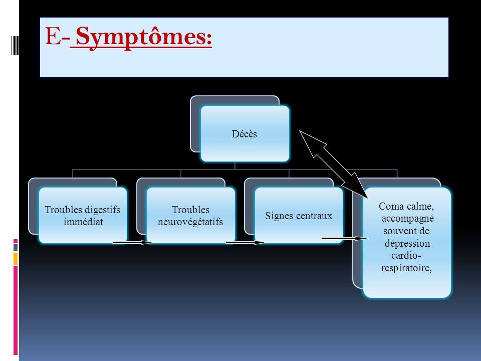 E- Symptômes: Décès Troubles digestifs immédiat Troubles