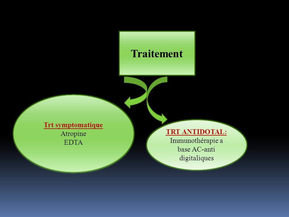 Immunothérapie a base AC-anti digitaliques