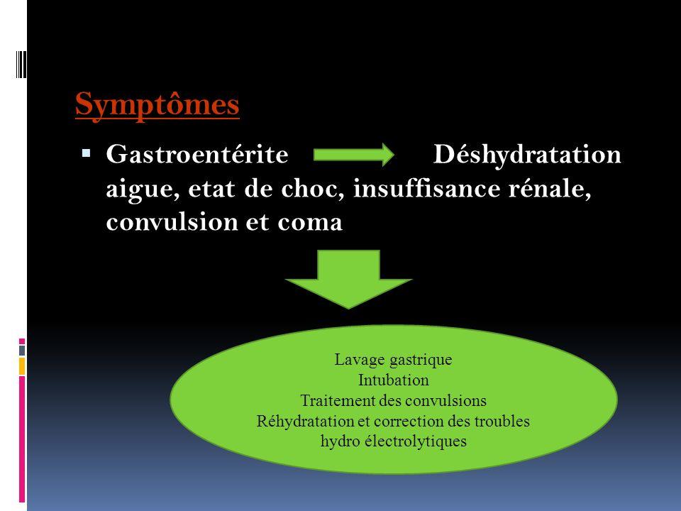 Symptômes Gastroentérite Déshydratation aigue, etat de choc, insuffisance rénale, convulsion et coma.